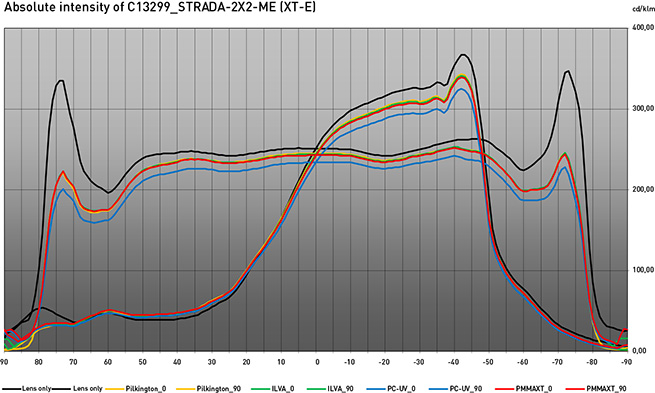 absolute intensity chart of STRADA-2X2-ME with different protective cover types