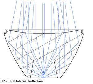 tir lens reflections