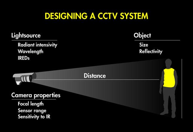 Designing a CCTV system