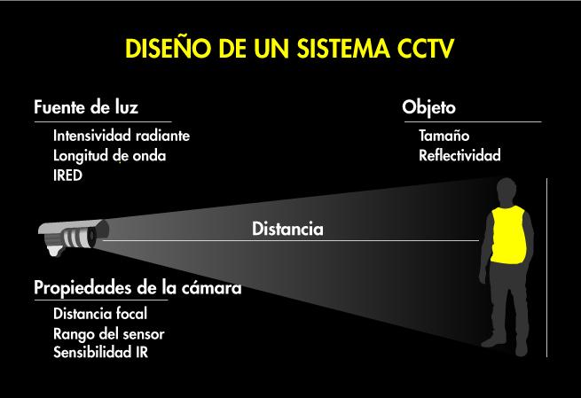 Diseño de un sistema cctv