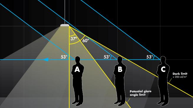 Potential glare angle limits