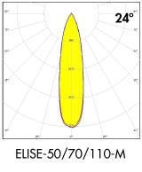 LEDiL ELISE medium beam for retail lighting