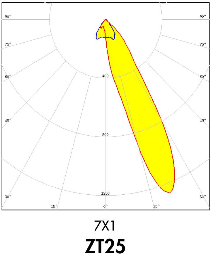 LEDiL DAISY-ZT25 asymmetric