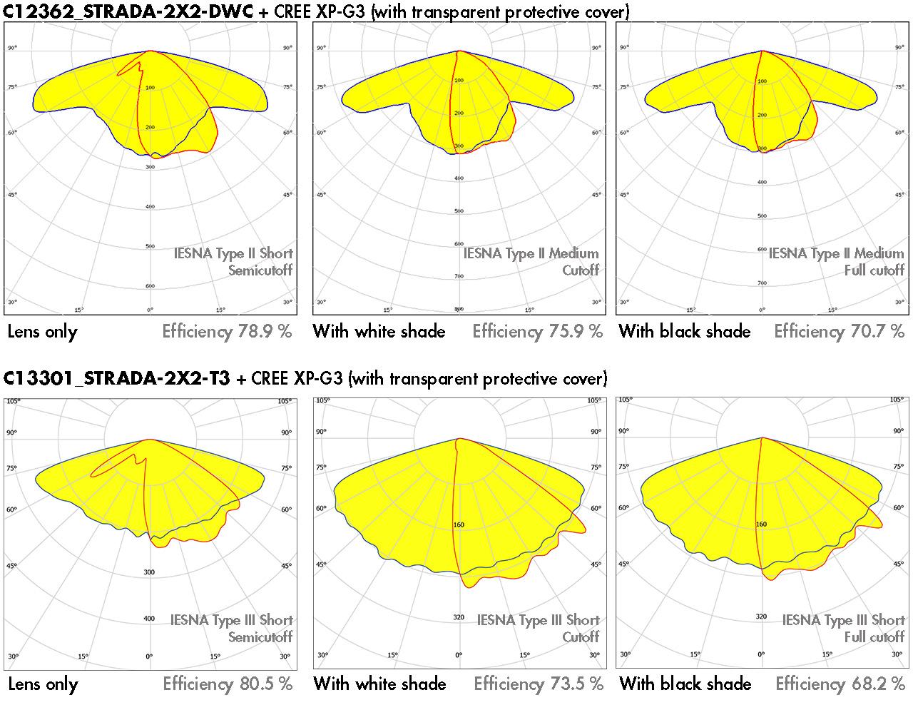 strada-2x2-shd beam comparison