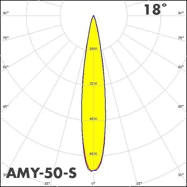 LEDiL AMY-50-S polar curve