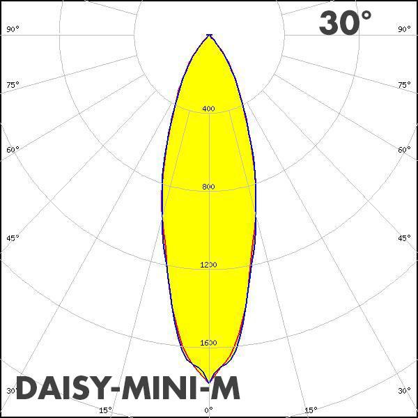 LEDiL DAISY-MINI_M polar