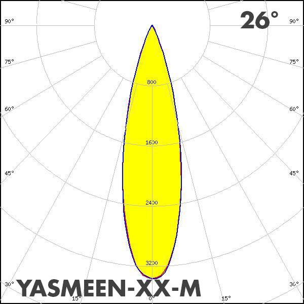 LEDiL YASMEEN-XX-M polar curve
