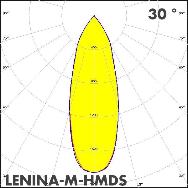 LEDiL LENINA-M-HMDS polar curve