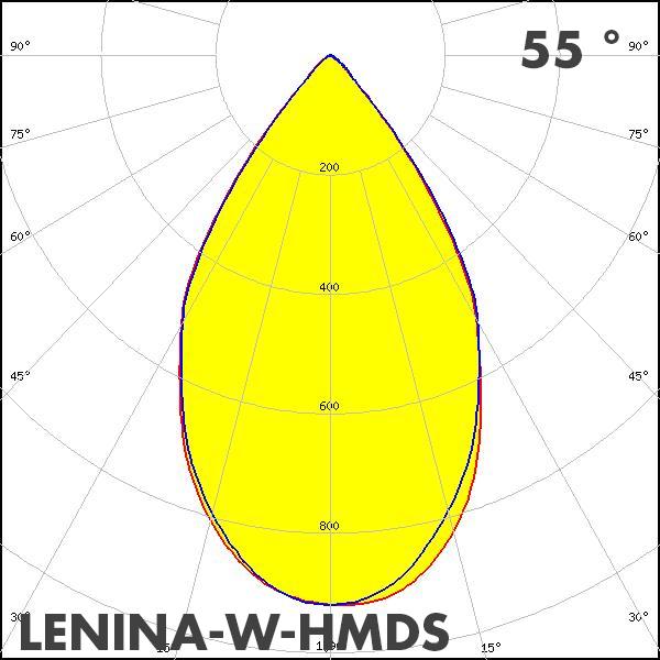 LEDiL LENINA-W-HMDS polar curve