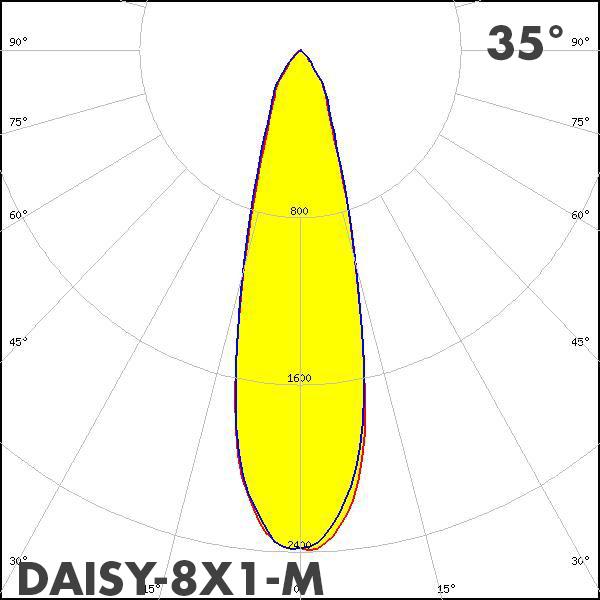 LEDiL DAISY-8X1-M polar