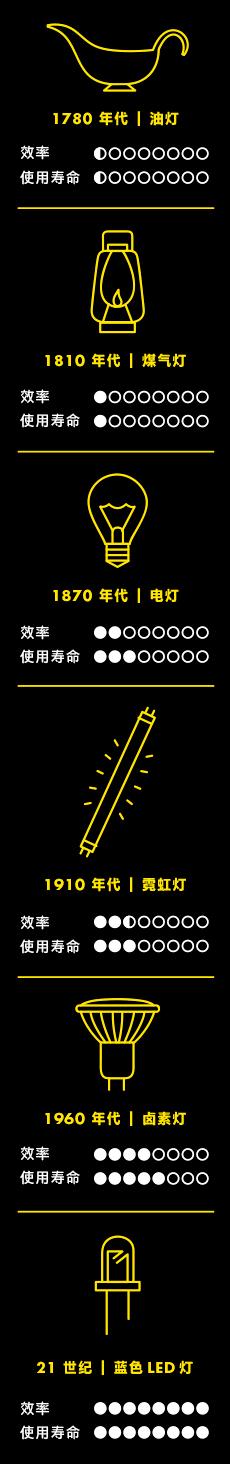 Timeline_of_lighting_history
