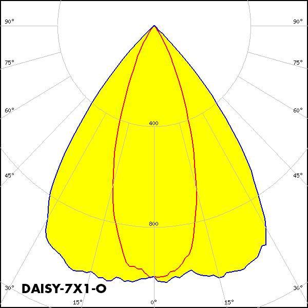 DAISY-7X1-O polar curve