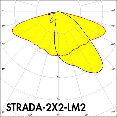 STRADA-2X2-LM2 polar