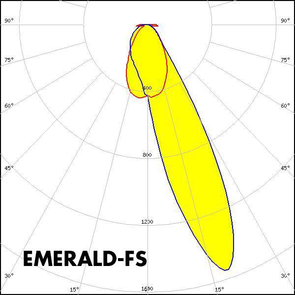 EMERALD-FS polar